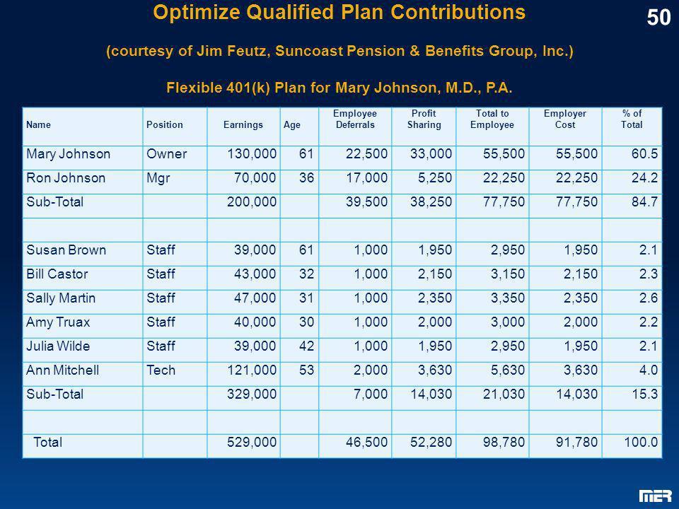 Optimize Qualified Plan Contributions (courtesy of Jim Feutz, Suncoast Pension & Benefits Group, Inc.) Flexible 401(k) Plan for Mary Johnson, M.D., P.