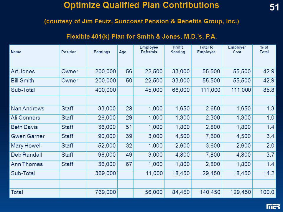 Optimize Qualified Plan Contributions (courtesy of Jim Feutz, Suncoast Pension & Benefits Group, Inc.) Flexible 401(k) Plan for Smith & Jones, M.D.s,