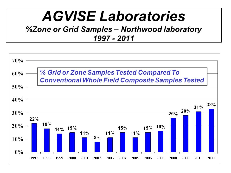 AGVISE Laboratories %Zone or Grid Samples – Northwood laboratory 1997 - 2011 % Grid or Zone Samples Tested Compared To Conventional Whole Field Compos