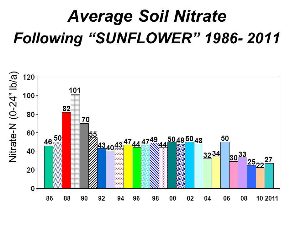 Average Soil Nitrate Following SUNFLOWER 1986- 2011 86 88 90 92 94 96 98 00 02 04 06 08 10 2011 46 50 82 101 70 55 43 40 43 47 44 47 49 44 50 48 50 Ni