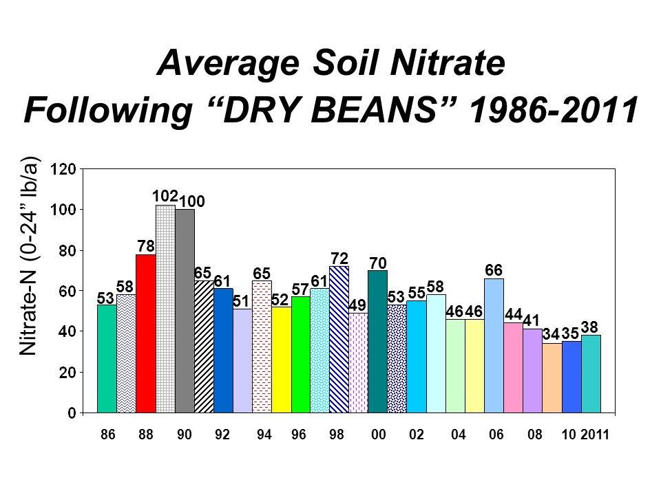 Average Soil Nitrate Following DRY BEANS 1986-2011 86 88 90 92 94 96 98 00 02 04 06 08 10 2011 53 58 78 102 100 65 61 51 65 52 57 61 72 49 70 53 55 Ni