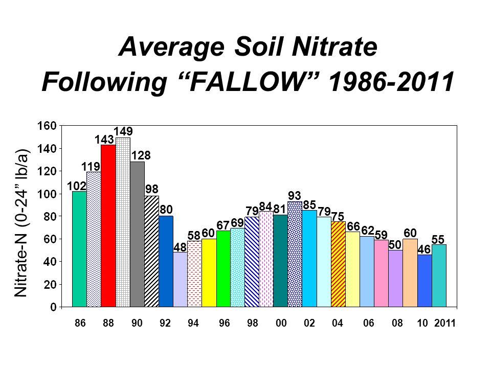 Average Soil Nitrate Following FALLOW 1986-2011 86 88 90 92 94 96 98 00 02 04 06 08 10 2011 102 119 143 149 128 98 80 48 58 60 67 69 79 84 81 93 85 Ni