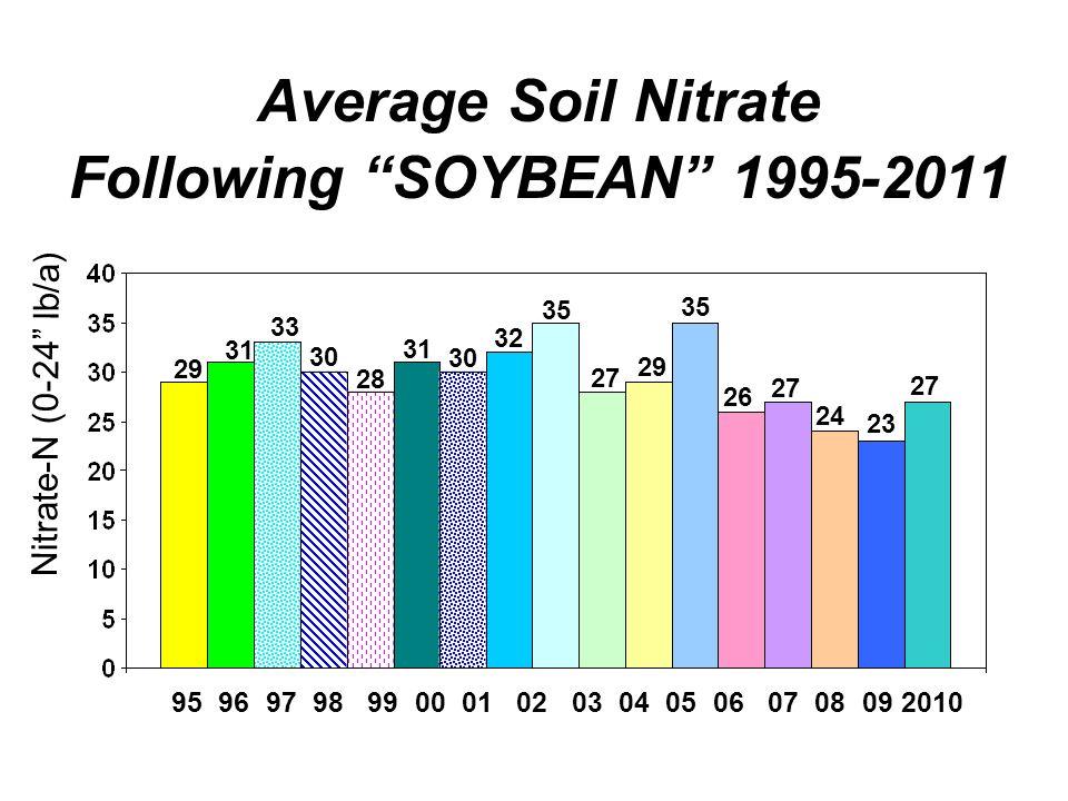 Average Soil Nitrate Following SOYBEAN 1995-2011 95 96 97 98 99 00 01 02 03 04 05 06 07 08 09 2010 29 31 33 30 Nitrate-N (0-24 lb/a) 31 28 32 35 27 29