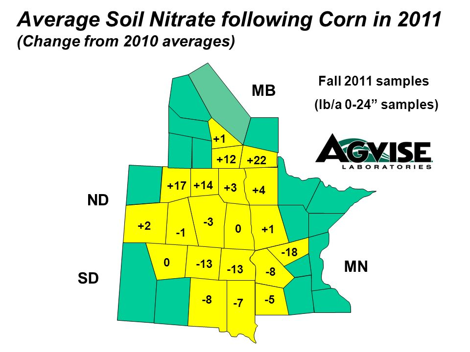 0 +3 +14 -3 +2 +17 +1 -13 +12 +22 Average Soil Nitrate following Corn in 2011 (Change from 2010 averages) Fall 2011 samples (lb/a 0-24 samples) MB ND