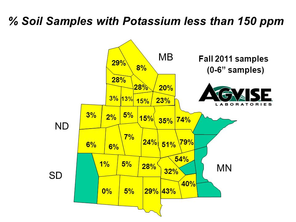 24% 15% 5% 6% 3% 2% 51% 35% 15% 23% 28% 13% 3% % Soil Samples with Potassium less than 150 ppm Fall 2011 samples (0-6 samples) MB ND SD MN 29% 8% 54%