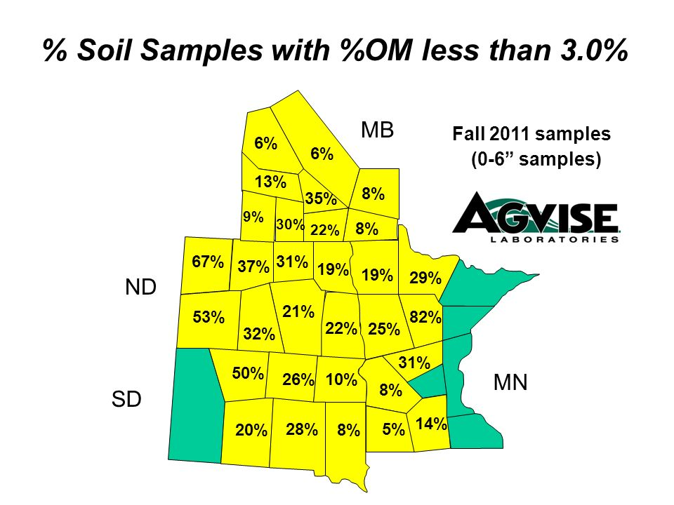 22% 19% 31% 21% 32% 53% 67% 37% 25% 19% 22% 8% 35% 6% 13% 30% 9% % Soil Samples with %OM less than 3.0% Fall 2011 samples (0-6 samples) MB ND SD MN 6%