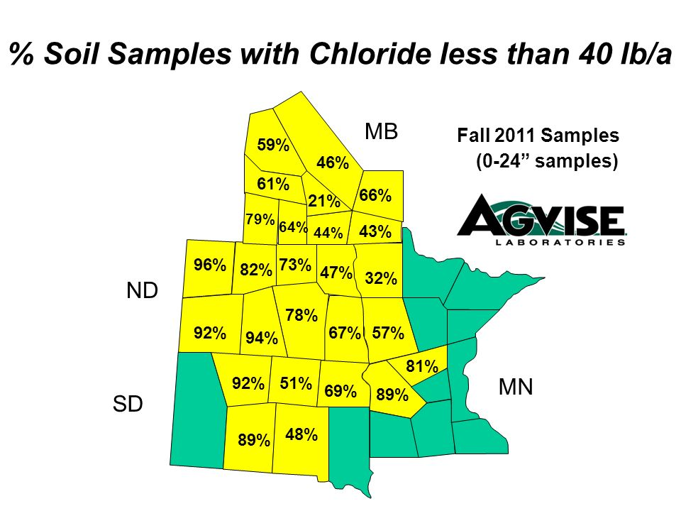 67% 47% 73% 78% 94% 92% 96% 82% 89% 57% 32% 81% 69% 48% 51% 44% 43% 21% 66% 61% 64% 79% % Soil Samples with Chloride less than 40 lb/a Fall 2011 Sampl