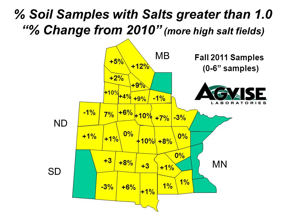 +10% +6% 0% +1% -1% 7% 1% +1% +8% +7% 0% +3 +1% +8% +9% -1% +9% +2% +4% +10% % Soil Samples with Salts greater than 1.0 % Change from 2010 (more high