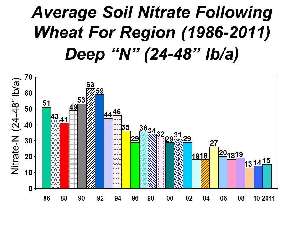 Average Soil Nitrate Following Wheat For Region (1986-2011) Deep N (24-48 lb/a) 86 88 90 92 94 96 98 00 02 04 06 08 10 2011 51 43 41 49 53 63 59 44 46