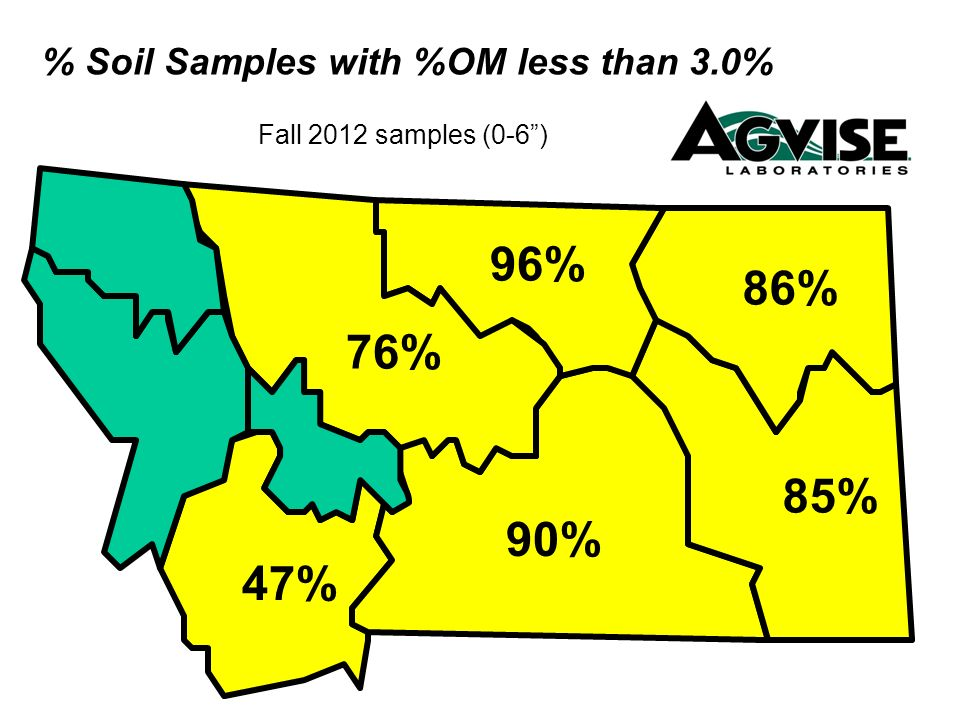 % Soil Samples with %OM less than 3.0% Fall 2012 samples (0-6) 86% 85% 76% 96% 90% 47%