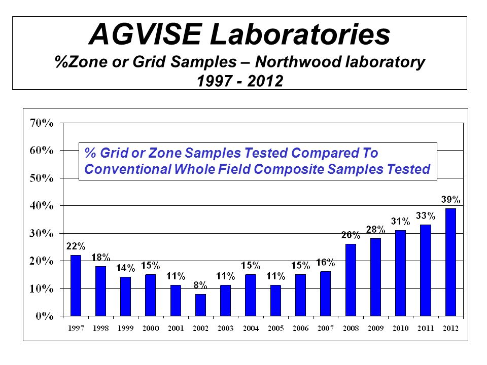 AGVISE Laboratories %Zone or Grid Samples – Northwood laboratory 1997 - 2012 % Grid or Zone Samples Tested Compared To Conventional Whole Field Composite Samples Tested