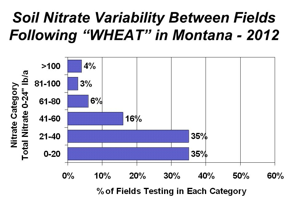 % Soil Samples with soil pH greater than 7.3 Fall 2012 samples (0-6) 78% 81% 72% 56% 86% 63%
