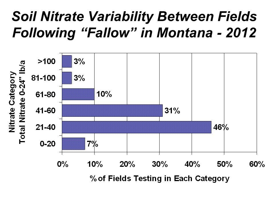 % Soil Samples with Phosphorus less than 10 ppm Fall 2012 samples (0-6) 66% 55% 35% 40% 43% (Olsen P test) 22%