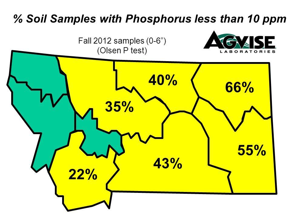 56% 55% 66% 47% 68% 57% 78% 77% 69% 72% 34% 14% 20% 58% 50% 27% 60% % Soil Samples with Phosphorus less than 10 ppm Fall 2012 samples (0-6 samples) MB ND SD MN 38% (Olsen P test) 35% 67% 32% 36% 50% 46% 60% 57%47% 71% 36%