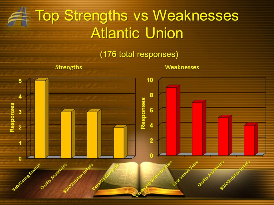 Top Strengths vs Weaknesses Atlantic Union (176 total responses) Strengths Weaknesses