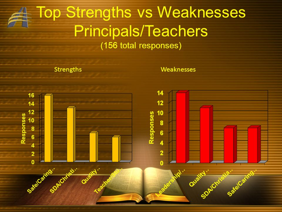 Top Strengths vs Weaknesses Principals/Teachers (156 total responses) Strengths Weaknesses