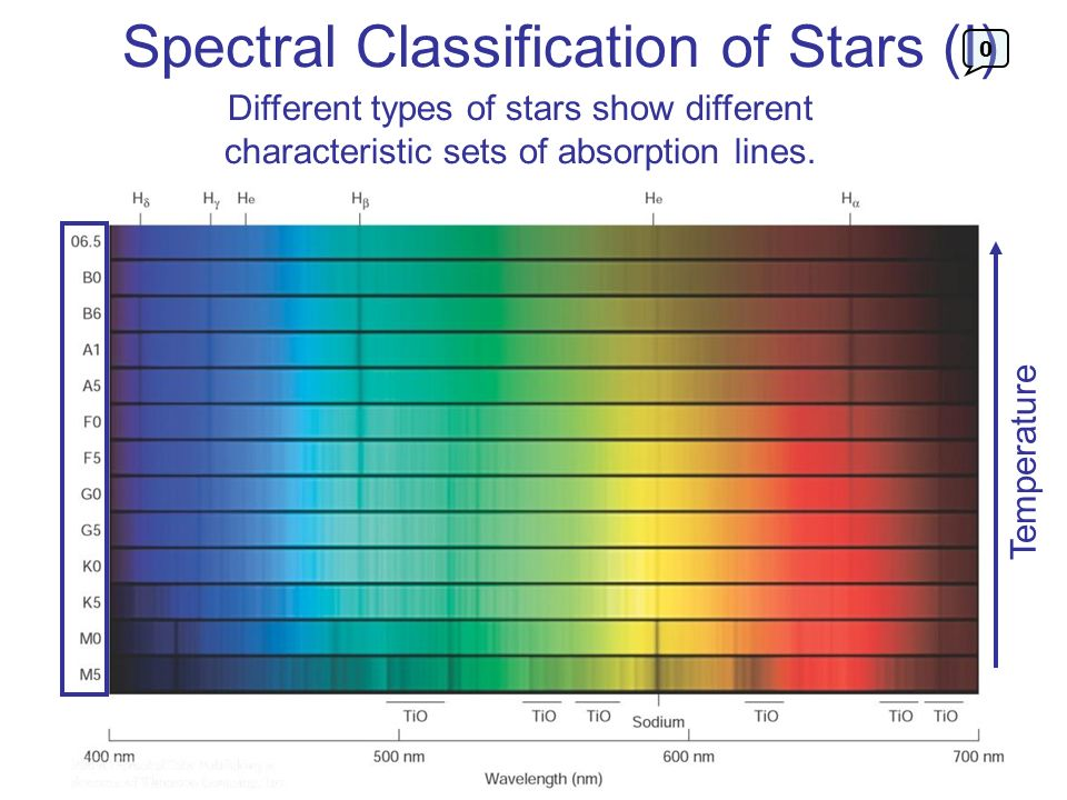 Spectral Classification of Stars (II) 0