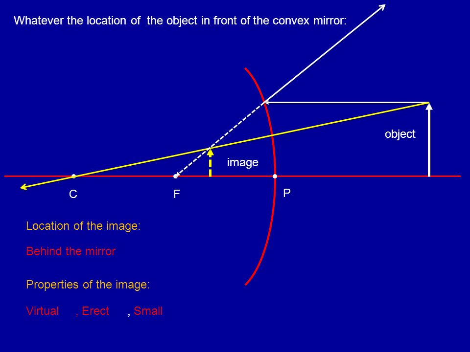 F C Whatever the location of the object in front of the convex mirror: object image P, Erect, Small Location of the image: Behind the mirror Propertie