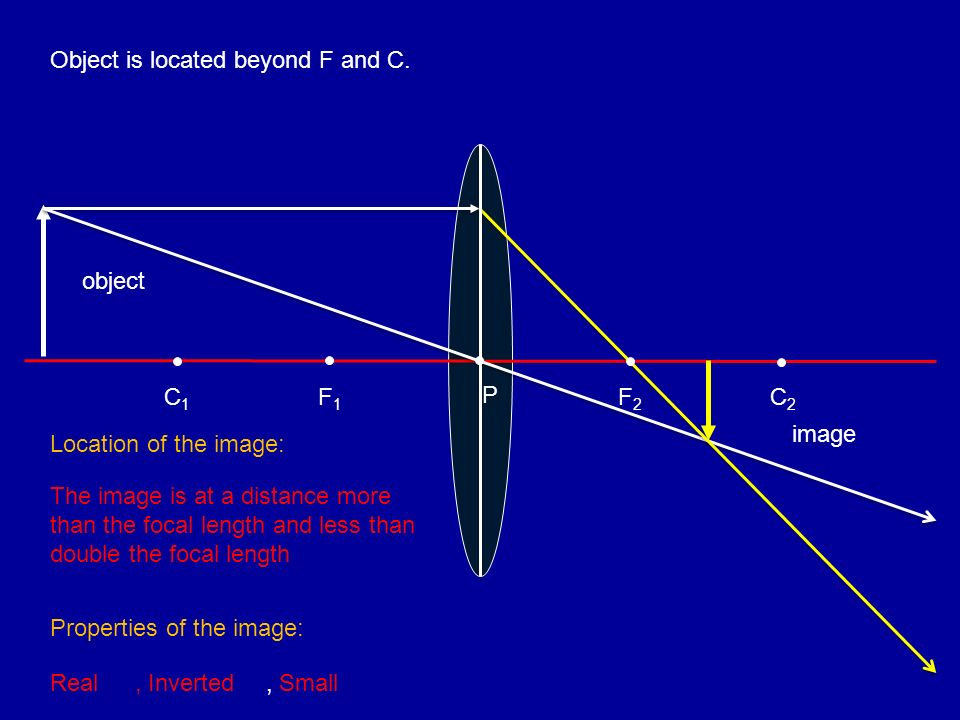 Object is located beyond F and C. F1F1 C1C1 object image P F2F2 C2C2 Location of the image: The image is at a distance more than the focal length and