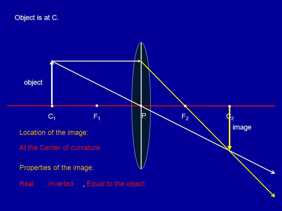 Object is at C. F1F1 C1C1 object image P F2F2 C2C2 Location of the image: At the Center of curvature Properties of the image: Real, Inverted, Equal to