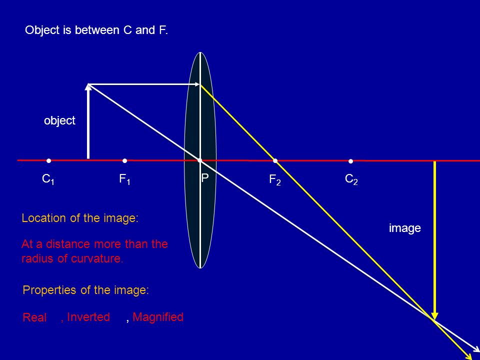 Object is between C and F. F1F1 C1C1 object image P F2F2 C2C2, Inverted, Magnified Location of the image: At a distance more than the radius of curvat