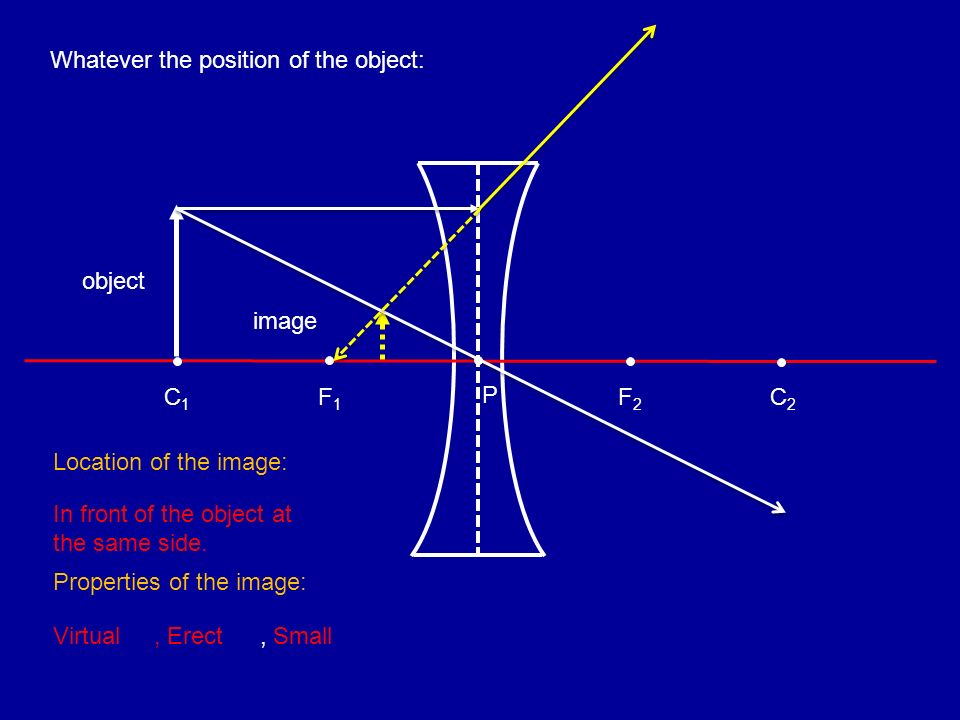 F1F1 C1C1 object image P F2F2 C2C2 Whatever the position of the object:, Erect, Small Location of the image: In front of the object at the same side.
