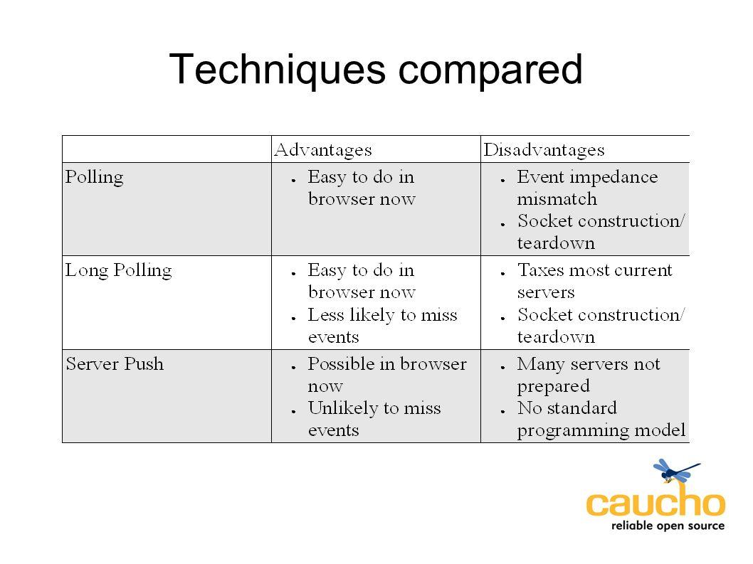 Techniques compared