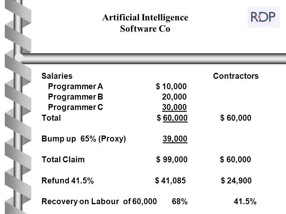 Salaries Contractors Programmer A $ 10,000 Programmer B 20,000 Programmer C 30,000 Total $ 60,000 $ 60,000 Bump up 65% (Proxy) 39,000 Total Claim $ 99
