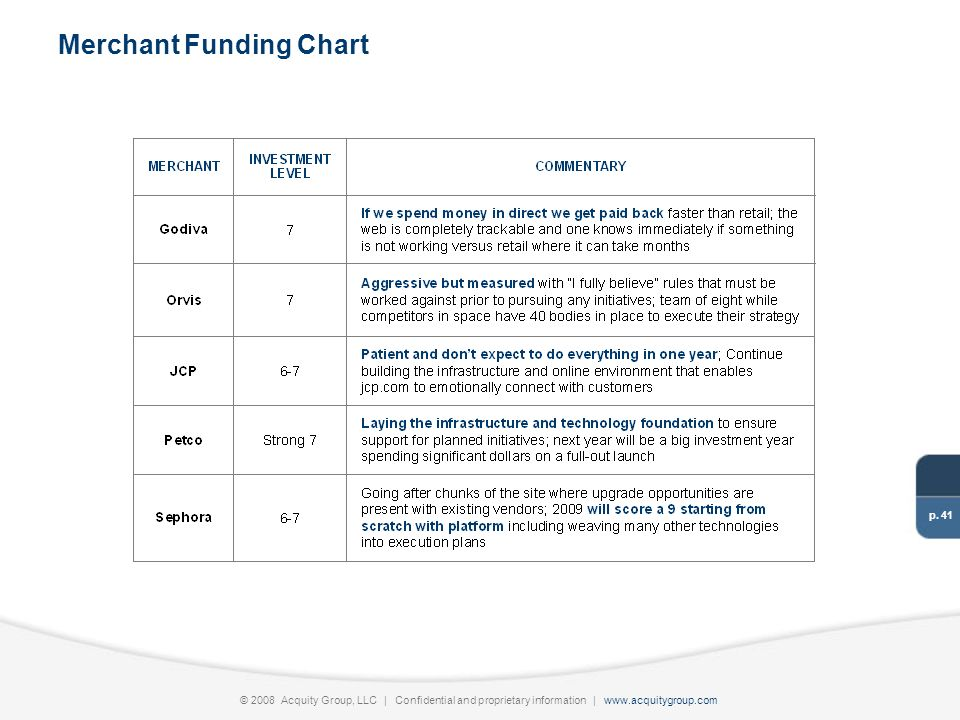 p. 41 © 2008 Acquity Group, LLC | Confidential and proprietary information | www.acquitygroup.com Merchant Funding Chart
