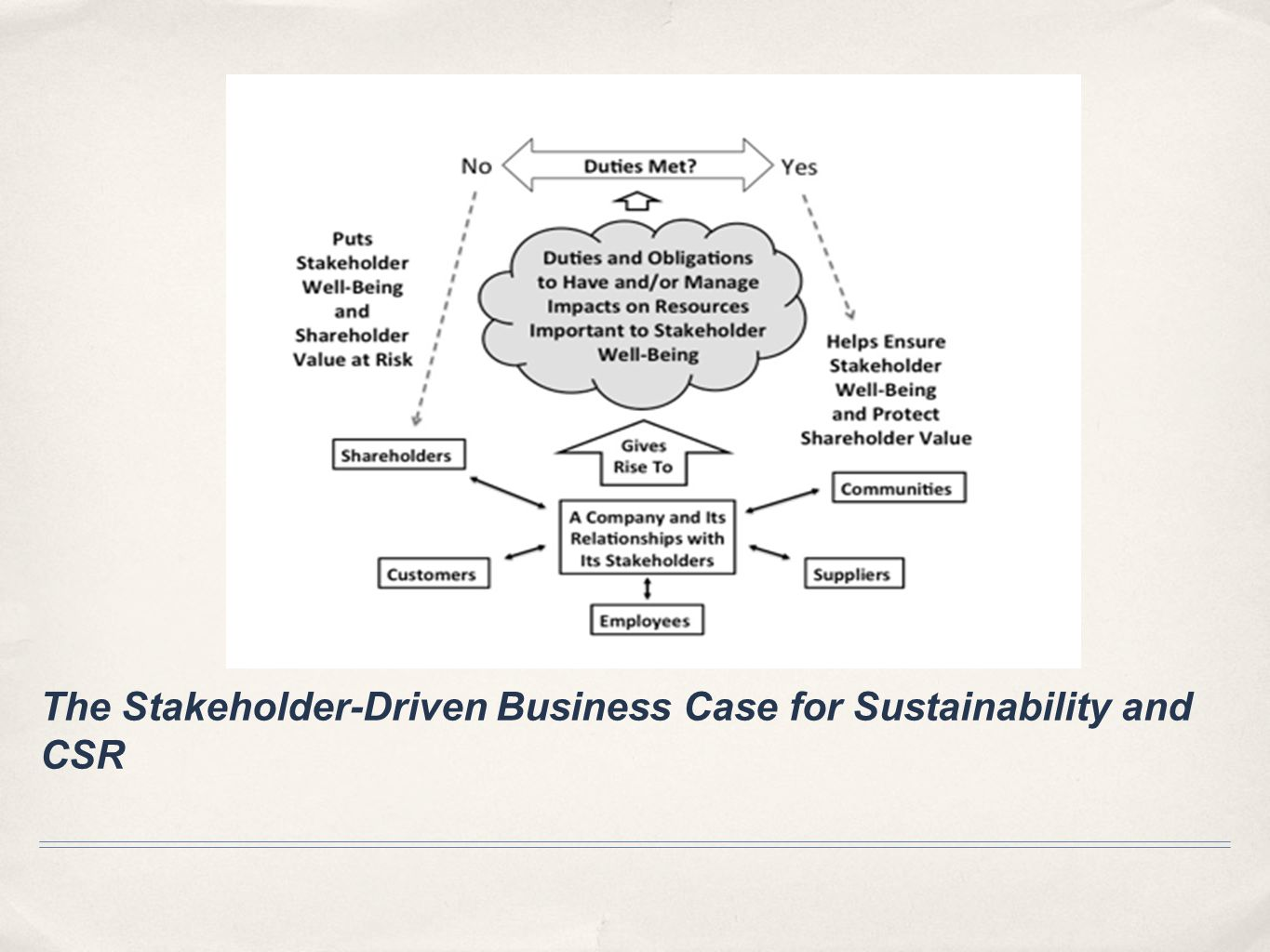 The Stakeholder-Driven Business Case for Sustainability and CSR