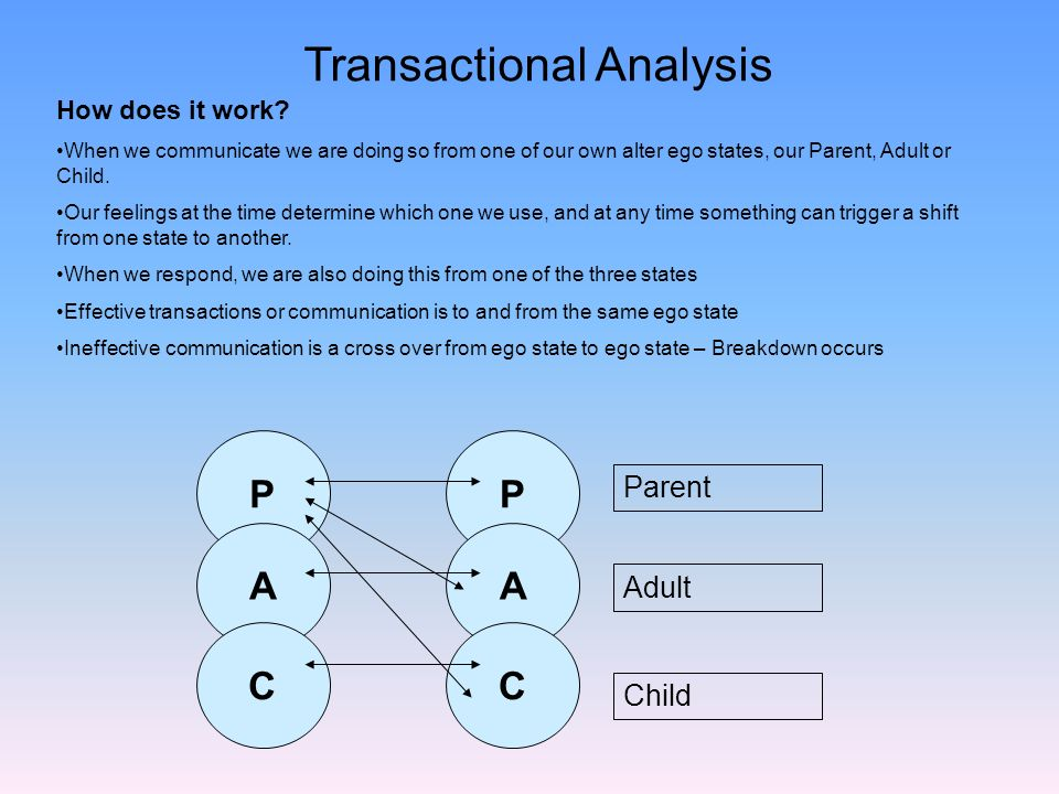 P A C Parent Adult Child Transactional Analysis How does it work? When we communicate we are doing so from one of our own alter ego states, our Parent