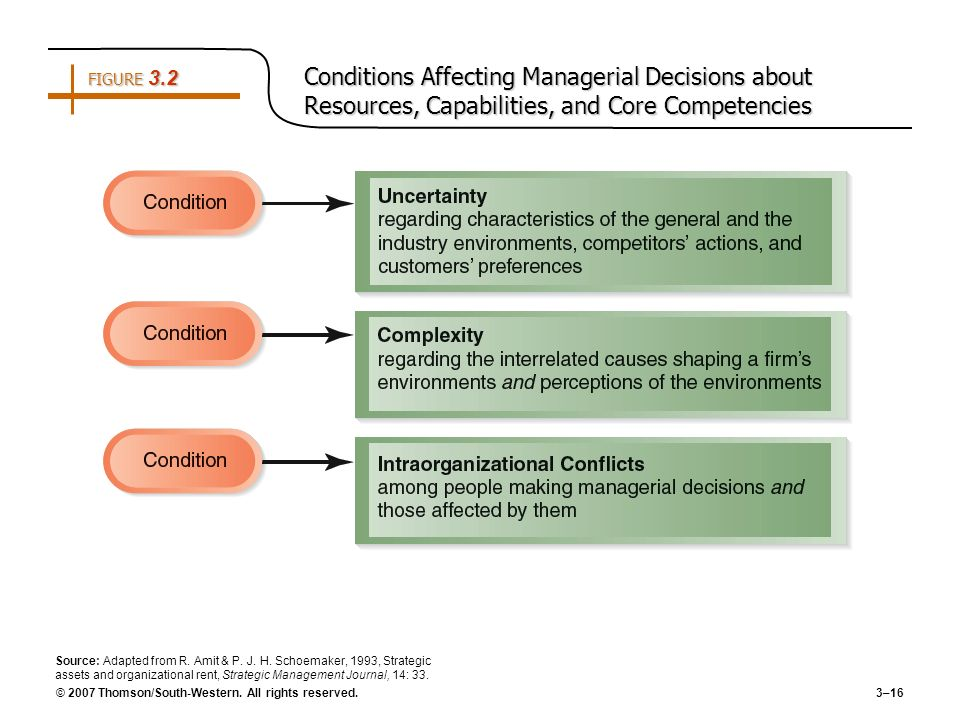 © 2007 Thomson/South-Western. All rights reserved. 3–16 FIGURE 3.2 Conditions Affecting Managerial Decisions about Resources, Capabilities, and Core C
