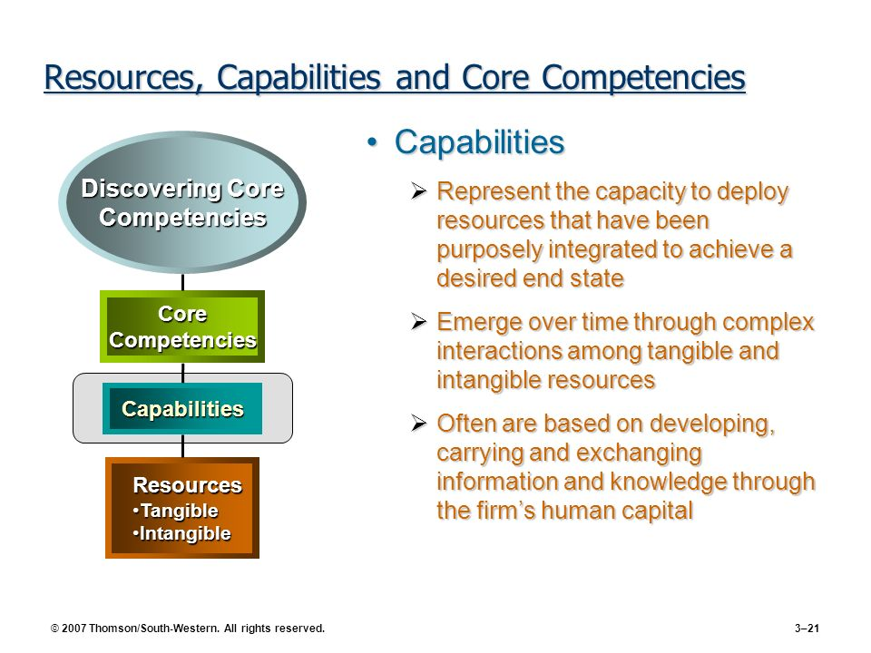 © 2007 Thomson/South-Western. All rights reserved. 3–21 Resources, Capabilities and Core Competencies CapabilitiesCapabilities Represent the capacity