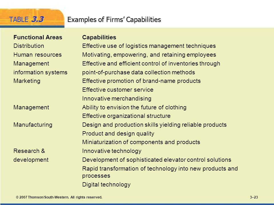 © 2007 Thomson/South-Western. All rights reserved. 3–23 TABLE 3.3 Examples of Firms Capabilities Functional Areas Capabilities Distribution Effective