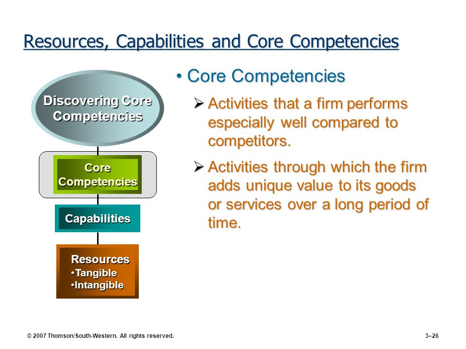 © 2007 Thomson/South-Western. All rights reserved. 3–26 Resources, Capabilities and Core Competencies Core CompetenciesCore Competencies Activities th