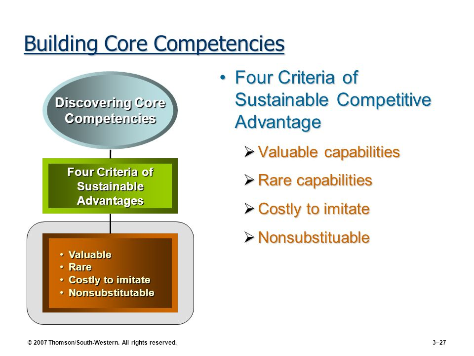 © 2007 Thomson/South-Western. All rights reserved. 3–27 Building Core Competencies Four Criteria of Sustainable Competitive AdvantageFour Criteria of