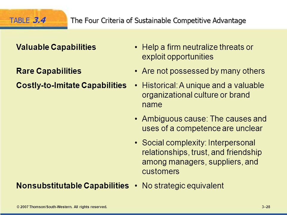 © 2007 Thomson/South-Western. All rights reserved. 3–28 TABLE 3.4 The Four Criteria of Sustainable Competitive Advantage Valuable CapabilitiesHelp a f