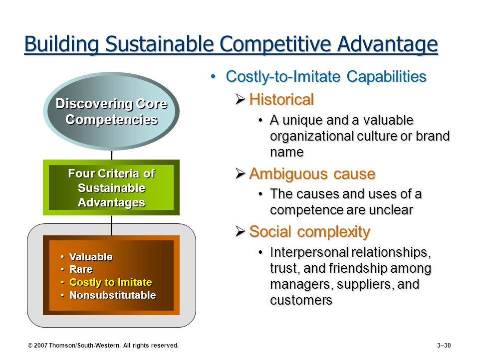 © 2007 Thomson/South-Western. All rights reserved. 3–30 Building Sustainable Competitive Advantage Costly-to-Imitate CapabilitiesCostly-to-Imitate Cap