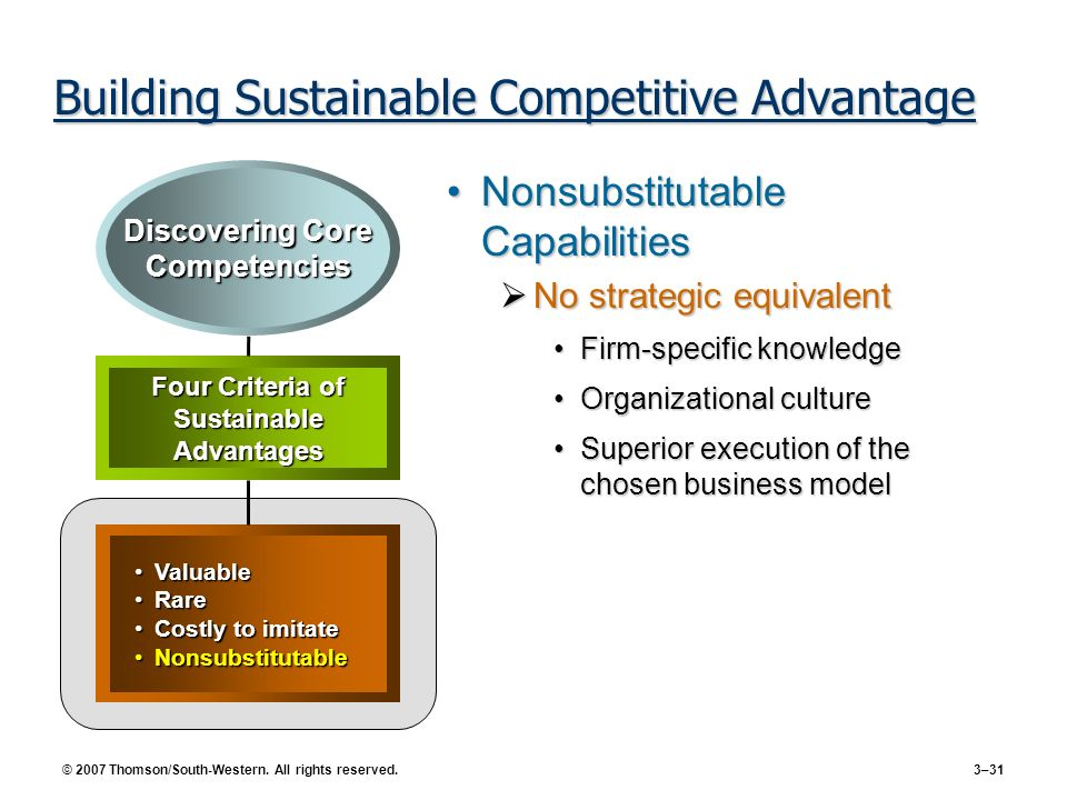 © 2007 Thomson/South-Western. All rights reserved. 3–31 Building Sustainable Competitive Advantage Nonsubstitutable CapabilitiesNonsubstitutable Capab