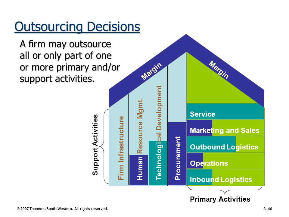 © 2007 Thomson/South-Western. All rights reserved. 3–46 Outsourcing Decisions A firm may outsource all or only part of one or more primary and/or supp