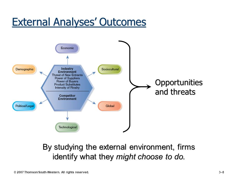 © 2007 Thomson/South-Western. All rights reserved. 3–8 External Analyses Outcomes By studying the external environment, firms identify what they might