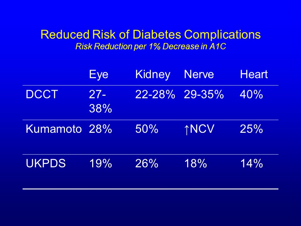 Reduced Risk of Diabetes Complications Risk Reduction per 1% Decrease in A1C EyeKidneyNerveHeart DCCT27- 38% 22-28%29-35%40% Kumamoto28%50%NCV25% UKPD