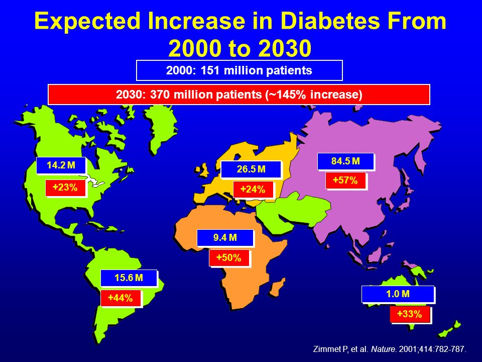 Expected Increase in Diabetes From 2000 to 2030 Zimmet P, et al. Nature. 2001;414:782-787. 14.2 M +23% 15.6 M +44% 9.4 M +50% 26.5 M +24% 84.5 M +57%