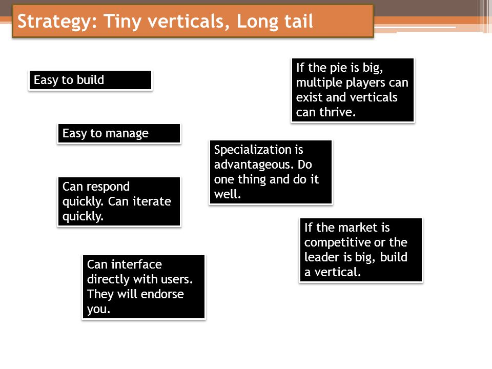 Strategy: Tiny verticals, Long tail Easy to build Easy to manage Can respond quickly. Can iterate quickly. Specialization is advantageous. Do one thin