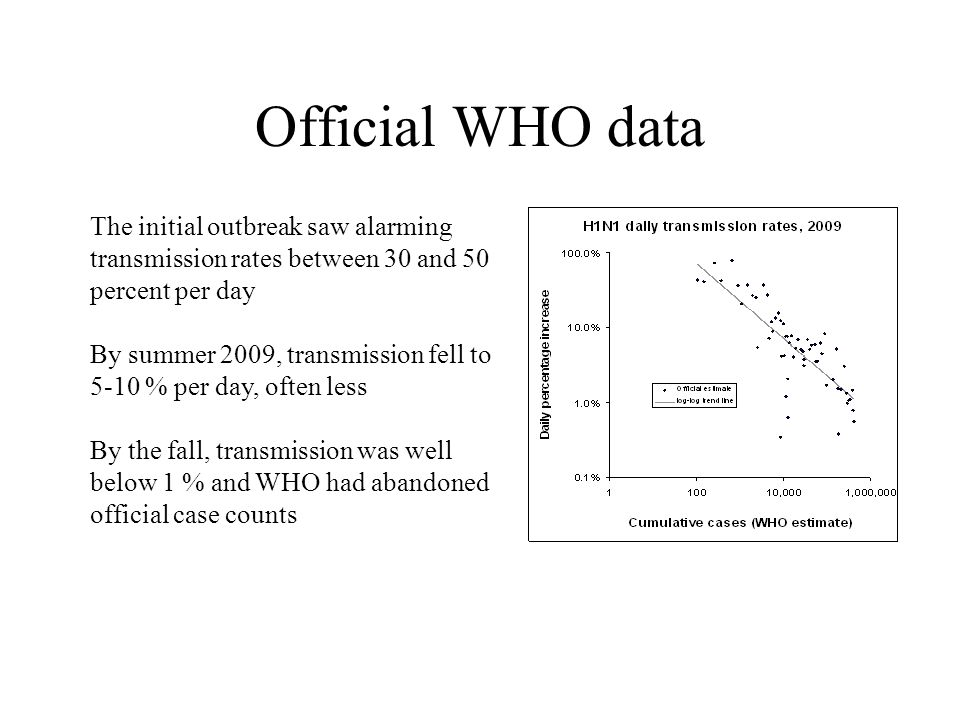 Official WHO data The initial outbreak saw alarming transmission rates between 30 and 50 percent per day By summer 2009, transmission fell to 5-10 % p