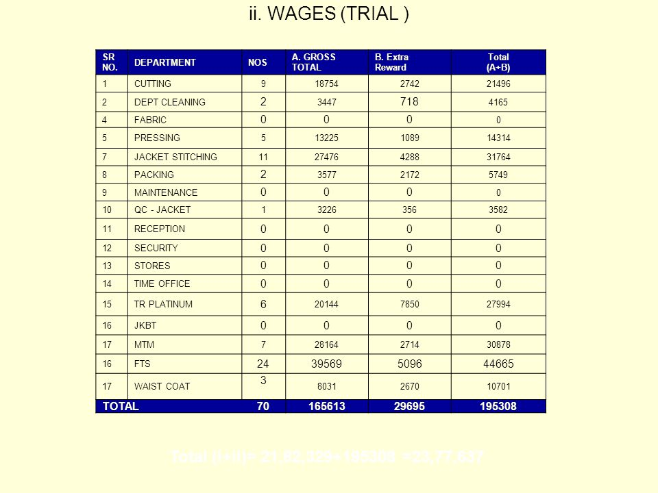 ii. WAGES (TRIAL ) SR NO. DEPARTMENTNOS A. GROSS TOTAL B.