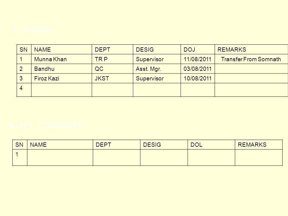 SNNAMEDEPTDESIGDOJREMARKS 1Munna KhanTR PSupervisor11/08/2011Transfer From Somnath 2BandhuQCAsst.