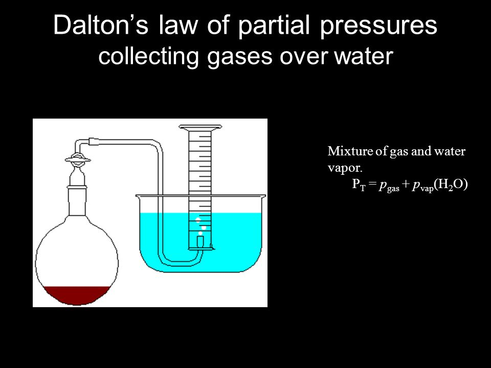 Mixture of gas and water vapor. P T = p gas + p vap (H 2 O) Daltons law of partial pressures collecting gases over water