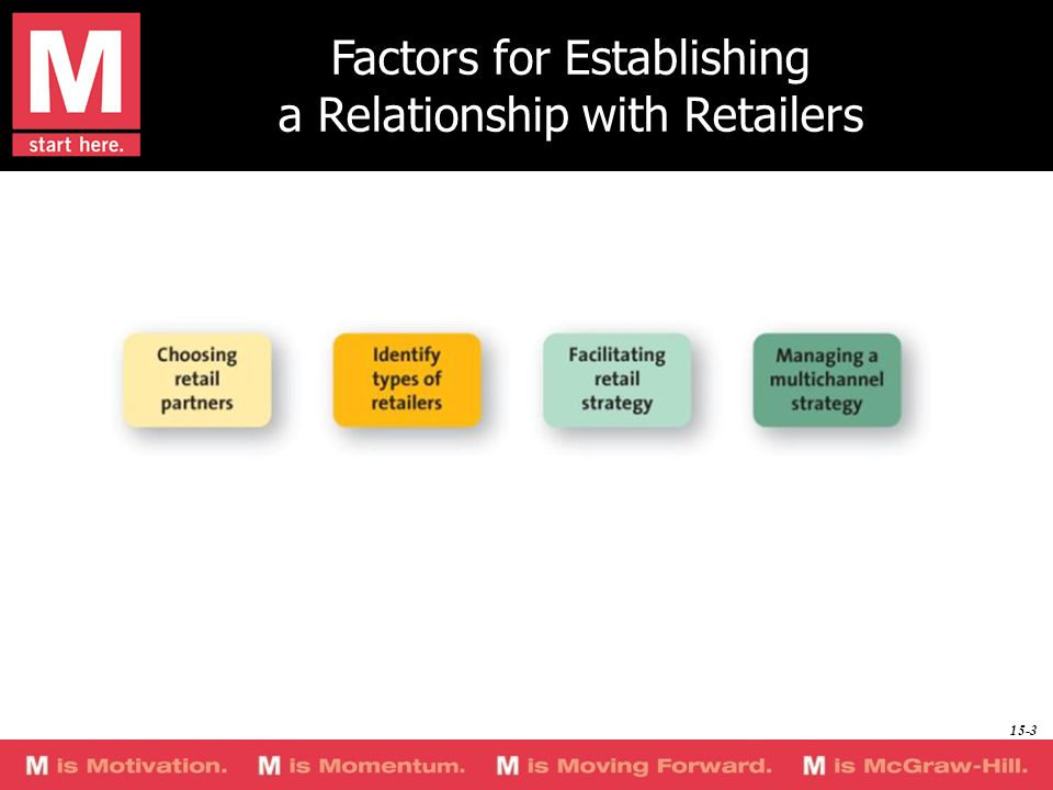 Factors for Establishing a Relationship with Retailers 15-3