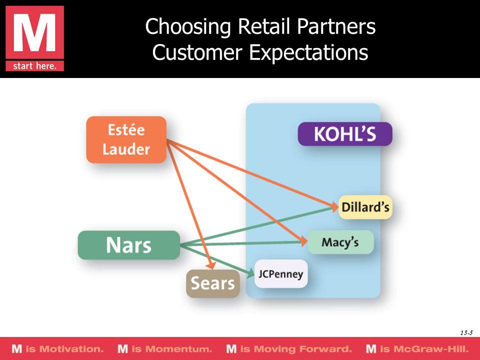 Choosing Retail Partners Customer Expectations 15-5